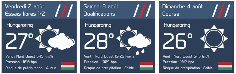 GP de Hongrie : Le bulletin météo complet 1