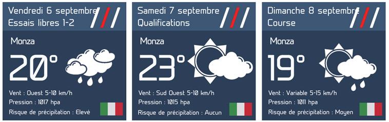 GP d'Italie : Le bulletin météo complet 1