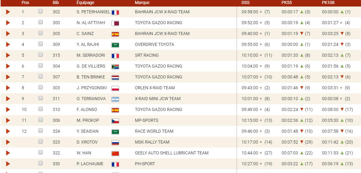 Fernando Alonso dixième de l'étape 4 du Dakar 3