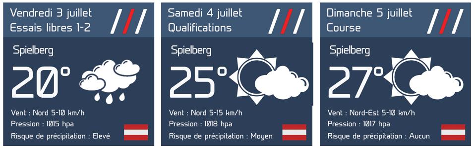 Les prévisions météo pour le GP d'Autriche 2020 2