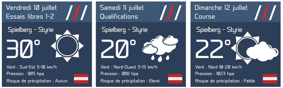 Prévisions météo GP de Styrie 2020