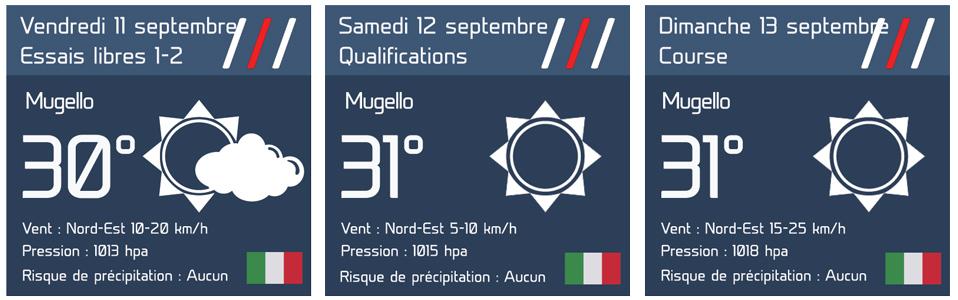 GP de Toscane : Le bulletin météo complet 2