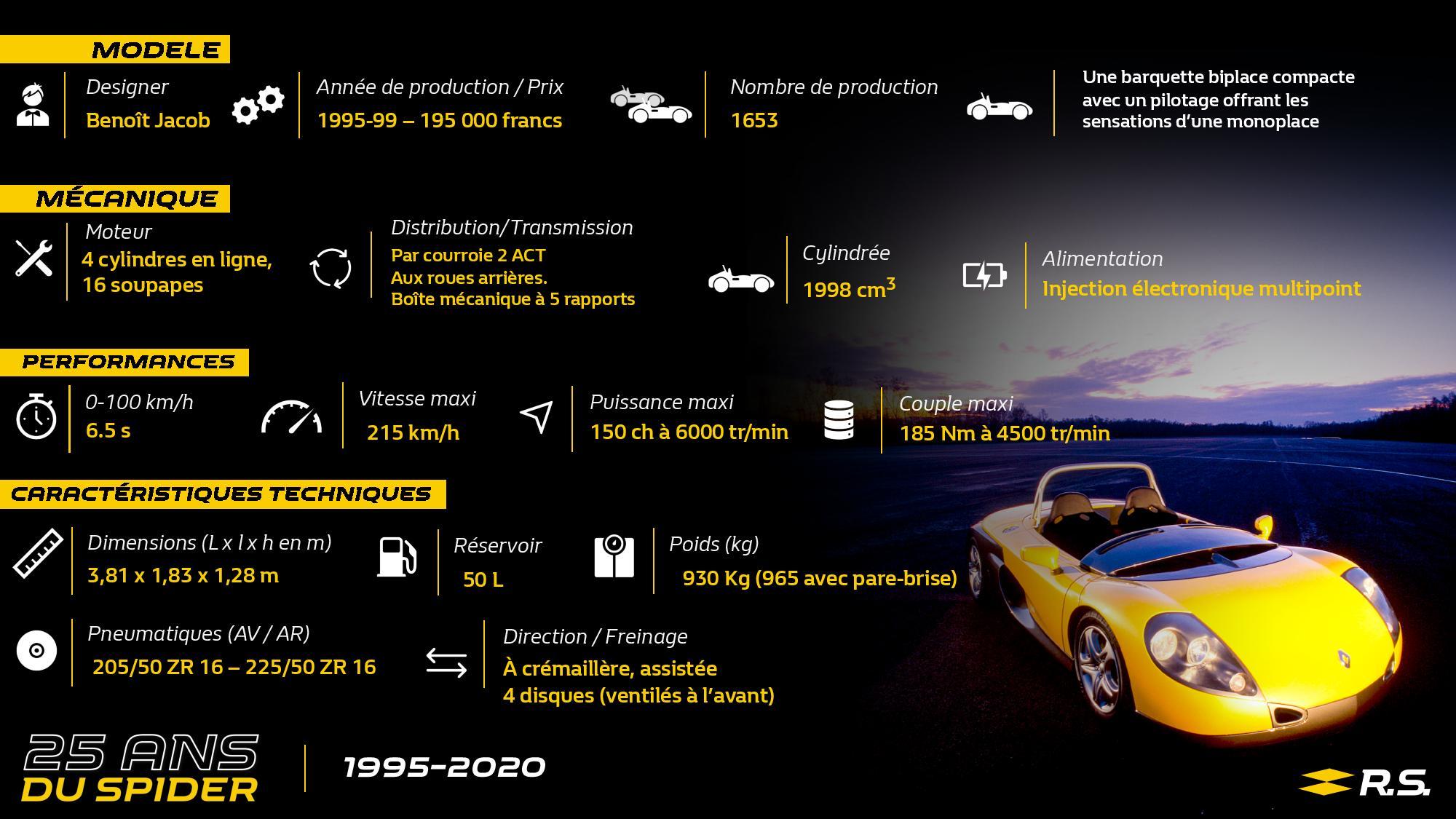 Retour sur le Spider Renault, comme une F1 au quotidien 1