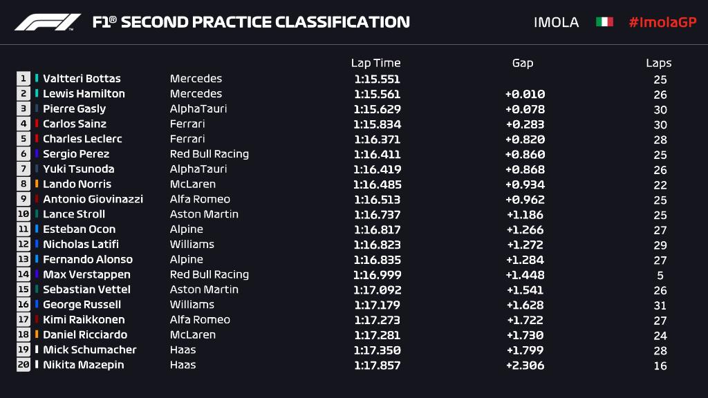 F1 - Gasly agréablement surpris d'être aussi proche des Mercedes ce vendredi à Imola