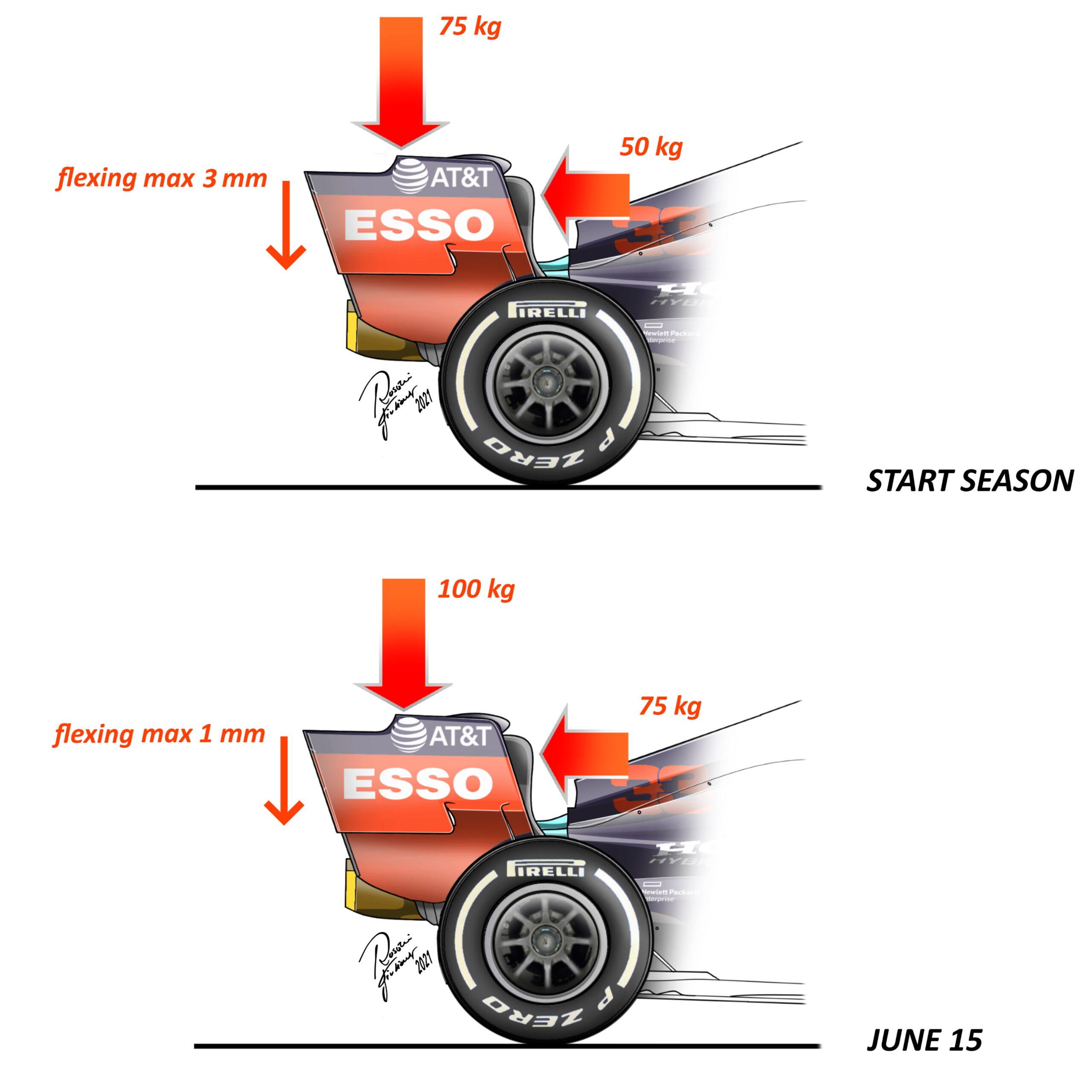 F1 - Tests de flexibilité des ailerons en F1 : ce qui change à partir du 15 juin
