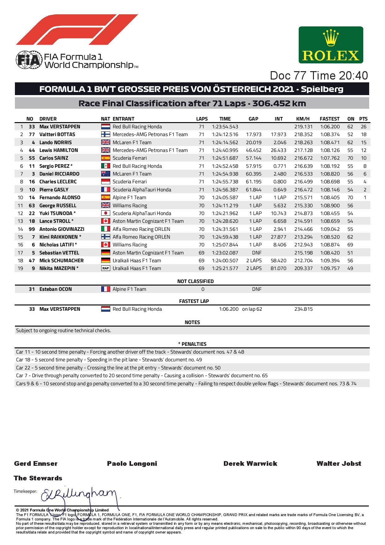 F1 - Les résultats définitifs du Grand Prix d'Autriche 2021
