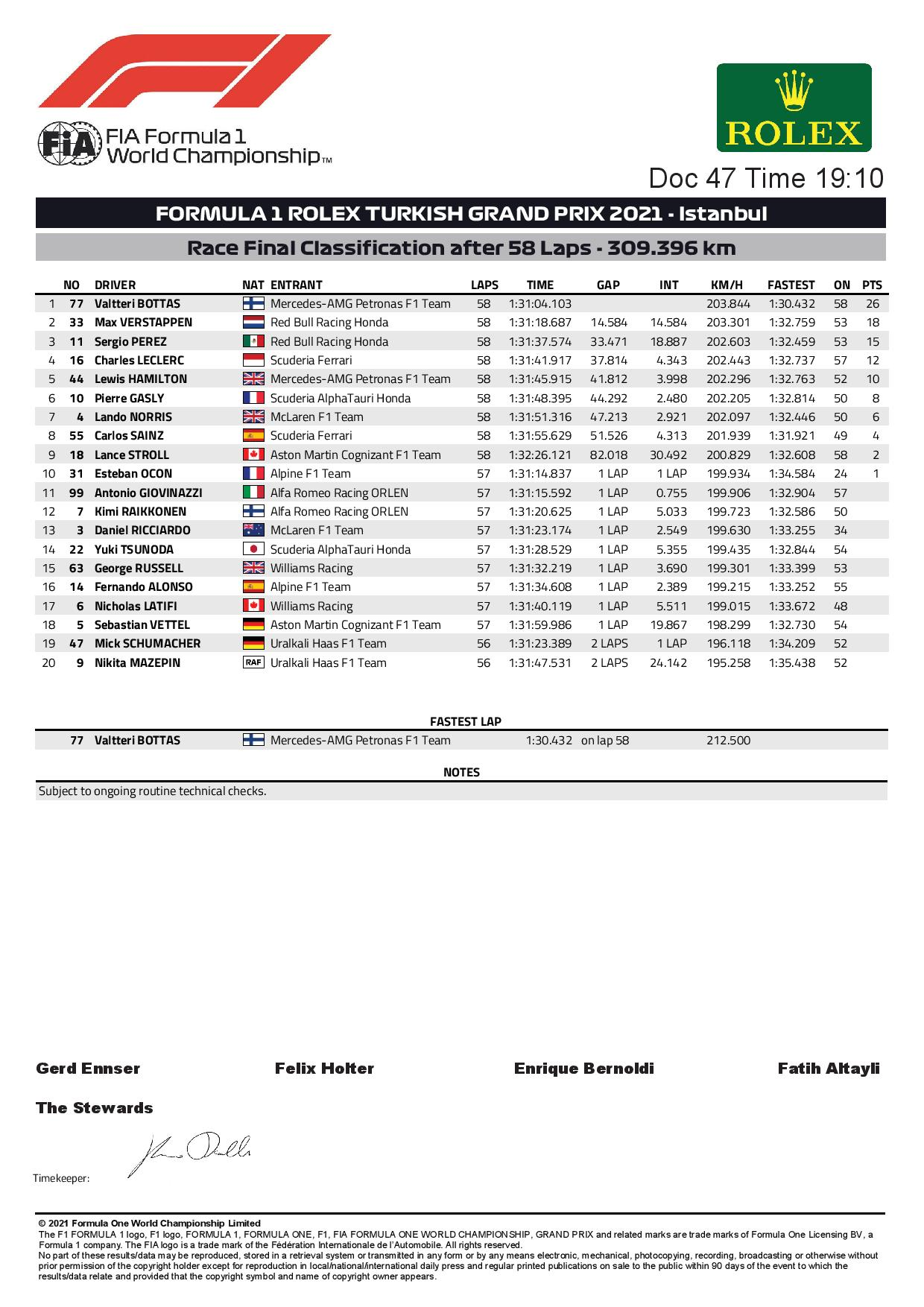F1 - Les résultats définitifs du Grand Prix F1 de Turquie 2021